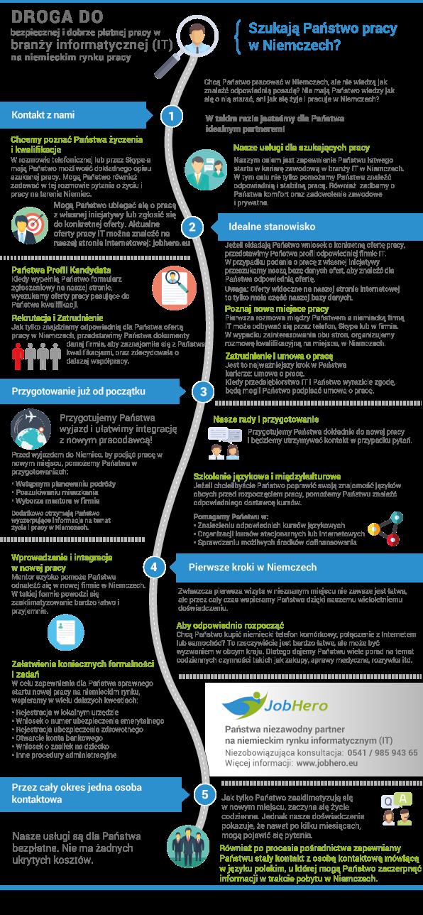 Jobhero_Infografika-IT
